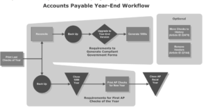 accounts payable year-end workflow